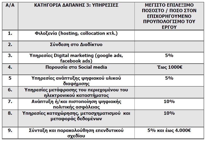 ΚΑΤΗΓΟΡΙΑ-ΔΑΠΑΝΗΣ-3