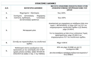 DAPANES-POIOTIKOS